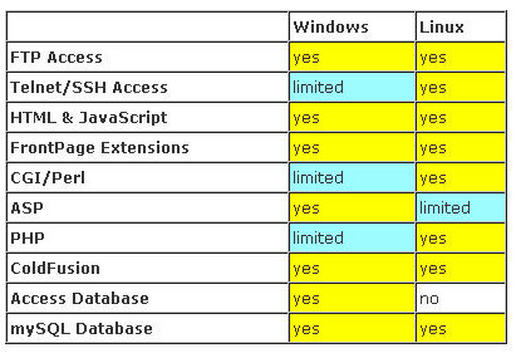 unix vs windows security Linux vs windows file which was released in 1973 and is much older than windows when unix was first designed by in order to increase security.